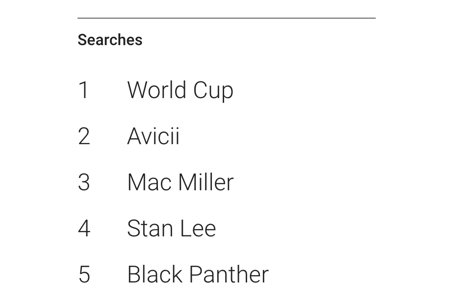This is what you Googled the most in 2018