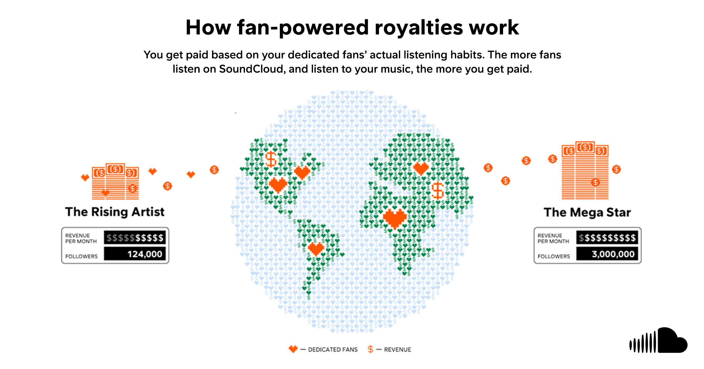 soundcloud royalty